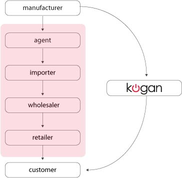 Kogan Technologies cuts the middle men